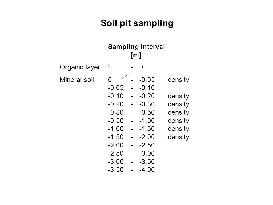 Soil pit sampling Sampling interval [m] Organic layer - 0